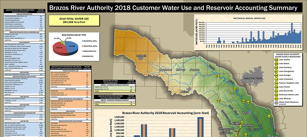2018 WATER USE AND RESERVOIR ACCOUNTING SUMMARY